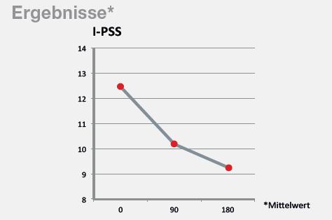 I-PSS graf